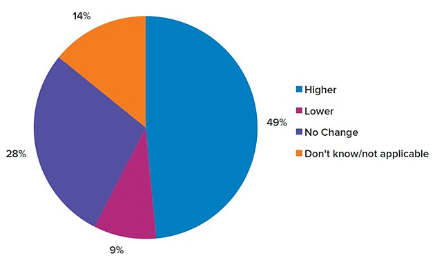 "the 2012 state of inbound marketing The state of inbound report asserts that this signals for an increase in marketing budgets, writing, ""effectively managing the rapidly growing and changing social media landscape warrants a."